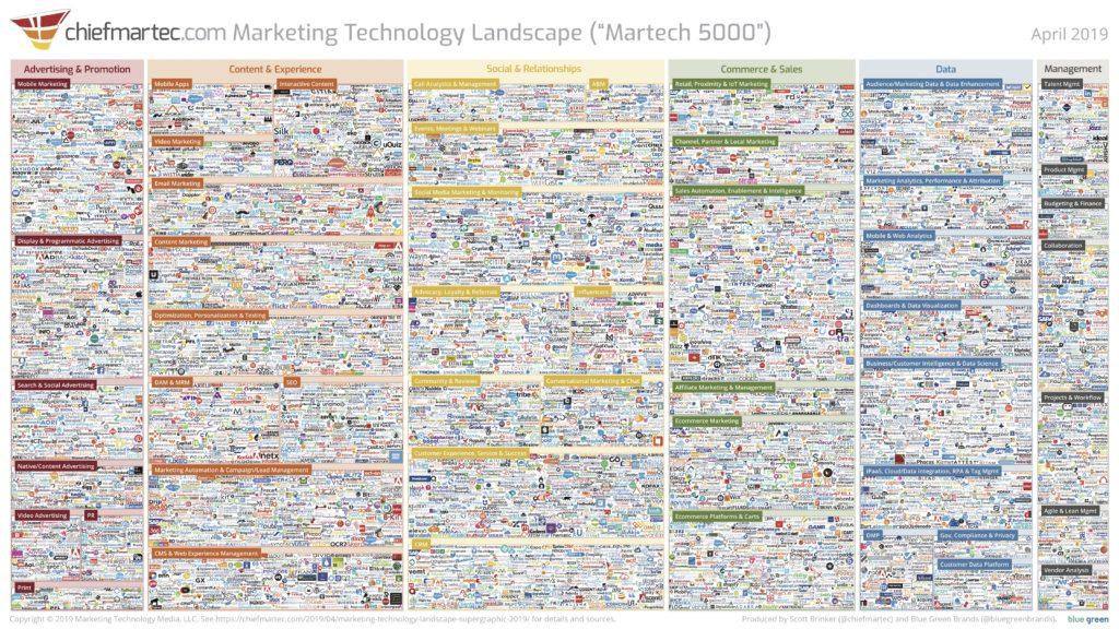 Loyalty Technology MarTech